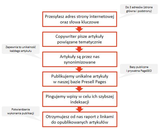 Przekrój publikacji